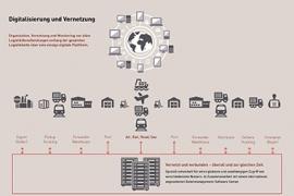 Smarte Logistikplattform für Industrie und Handel
